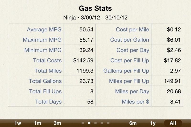 650 2012/2013 fuel economy (with specs!)-imageuploadedbymo-free1351647941.775383.jpg
