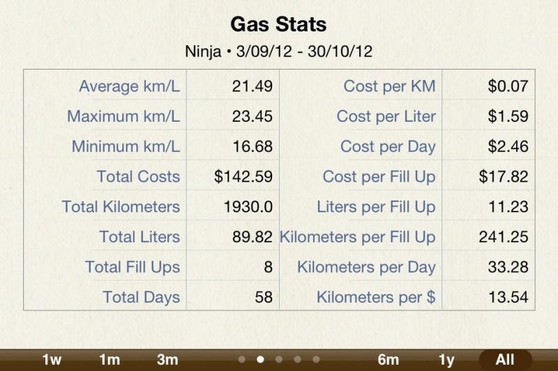 650 2012/2013 fuel economy (with specs!)-imageuploadedbymo-free1351647968.616379.jpg